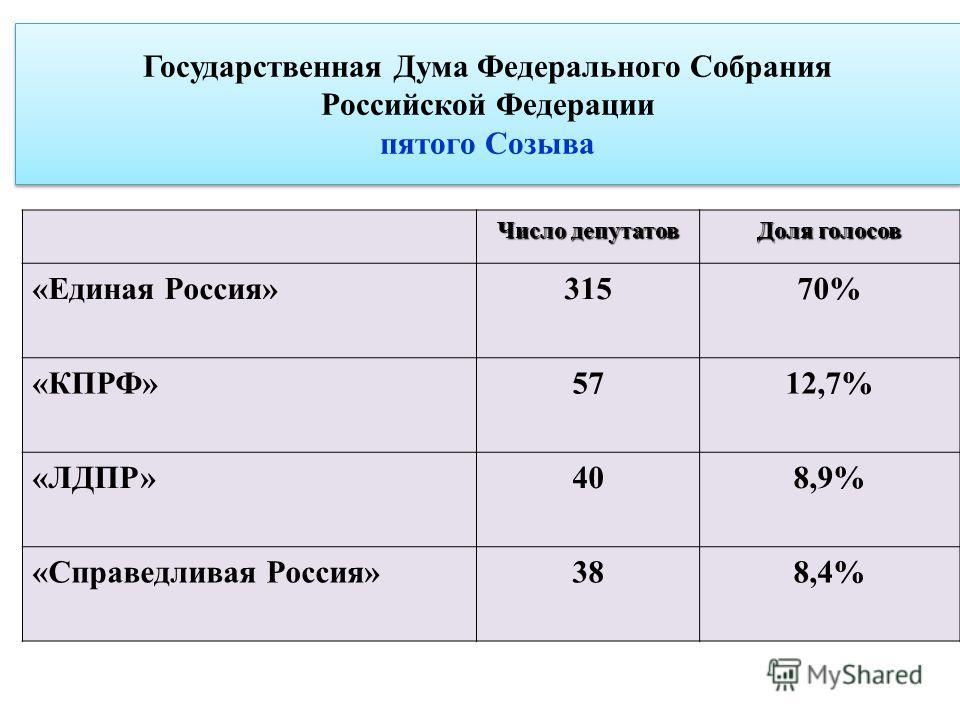 Государственная Дума Федерального Собрания Российской Федерации пятого Созыва Число депутатов Доля голосов «Единая Россия»31570% «КПРФ»5712,7% «ЛДПР»408,9% «Справедливая Россия»388,4%