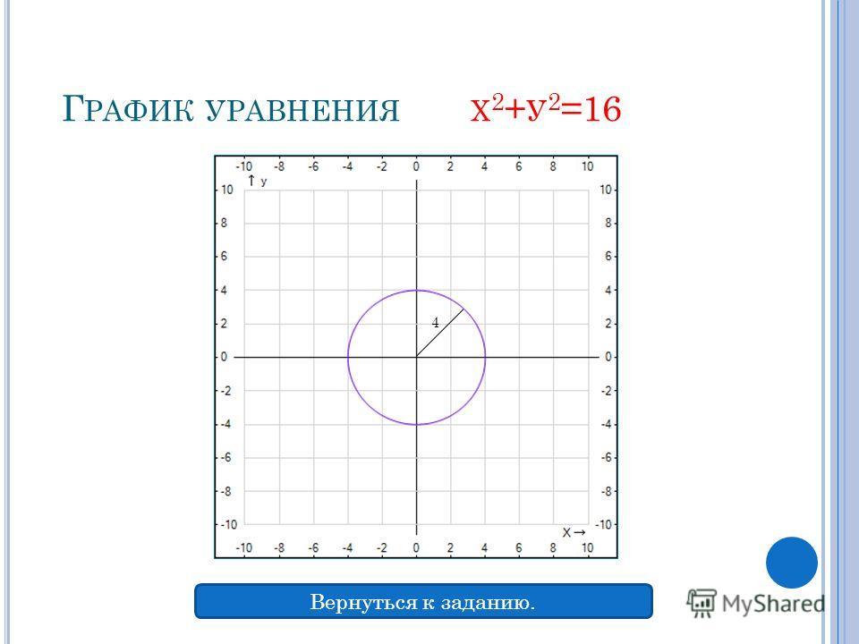 Г РАФИК УРАВНЕНИЯ Х 2 + У 2 =16 4 Вернуться к заданию.