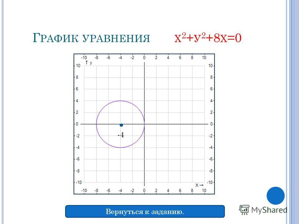 Г РАФИК УРАВНЕНИЯ Х 2 + У 2 +8 Х =0 -4 Вернуться к заданию.