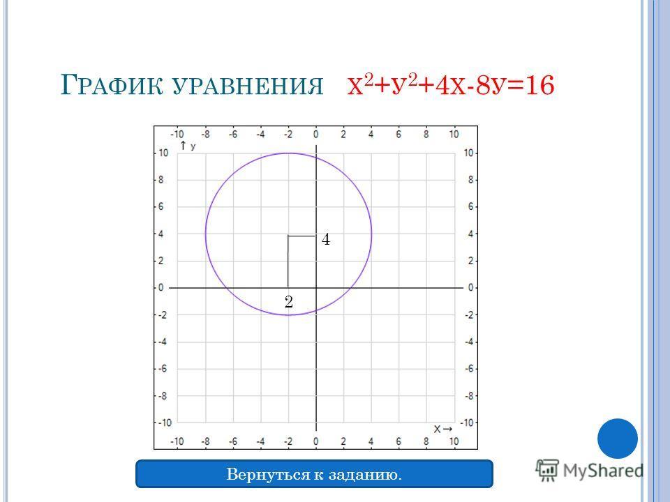 Г РАФИК УРАВНЕНИЯ Х 2 + У 2 +4 Х -8 У =16 2 4 Вернуться к заданию.