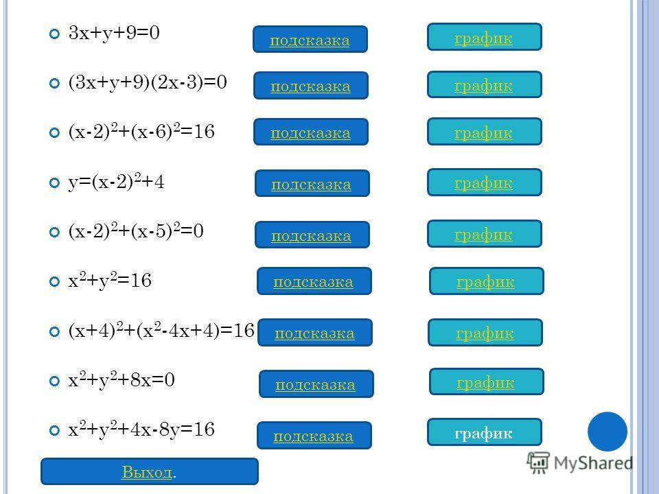 3х+у+9=0 (3х+у+9)(2х-3)=0 (х-2) 2 +(х-6) 2 =16 у=(х-2) 2 +4 (х-2) 2 +(х-5) 2 =0 х 2 +у 2 =16 (х+4) 2 +(х 2 -4х+4)=16 х 2 +у 2 +8х=0 х 2 +у 2 +4х-8у=16 подсказка график Выход.