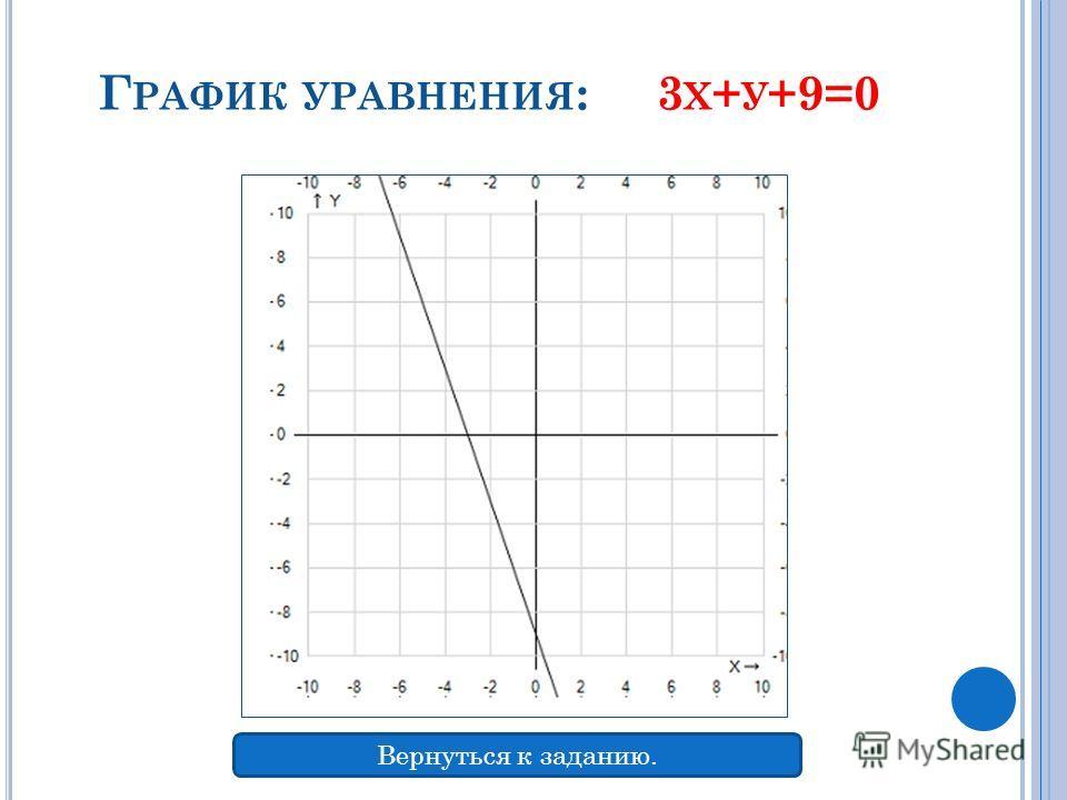 Г РАФИК УРАВНЕНИЯ : 3 Х + У +9=0 Вернуться к заданию.