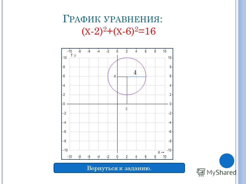 Г РАФИК УРАВНЕНИЯ : ( Х -2) 2 +( Х -6) 2 =16 4 2 6 Вернуться к заданию.