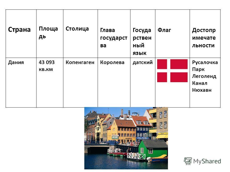 Столица – город Копенгаген Памятник Русалочке Канал Нюхавн Королевский дворец Парк Леголенд
