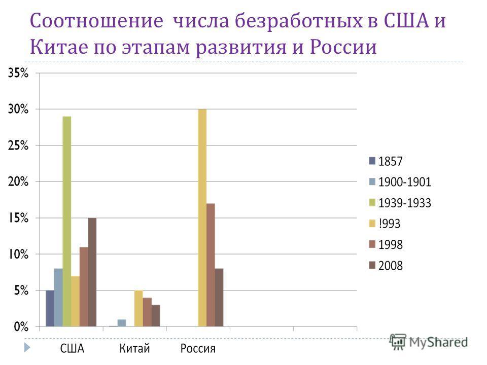Соотношение числа безработных в США и Китае по этапам развития и России