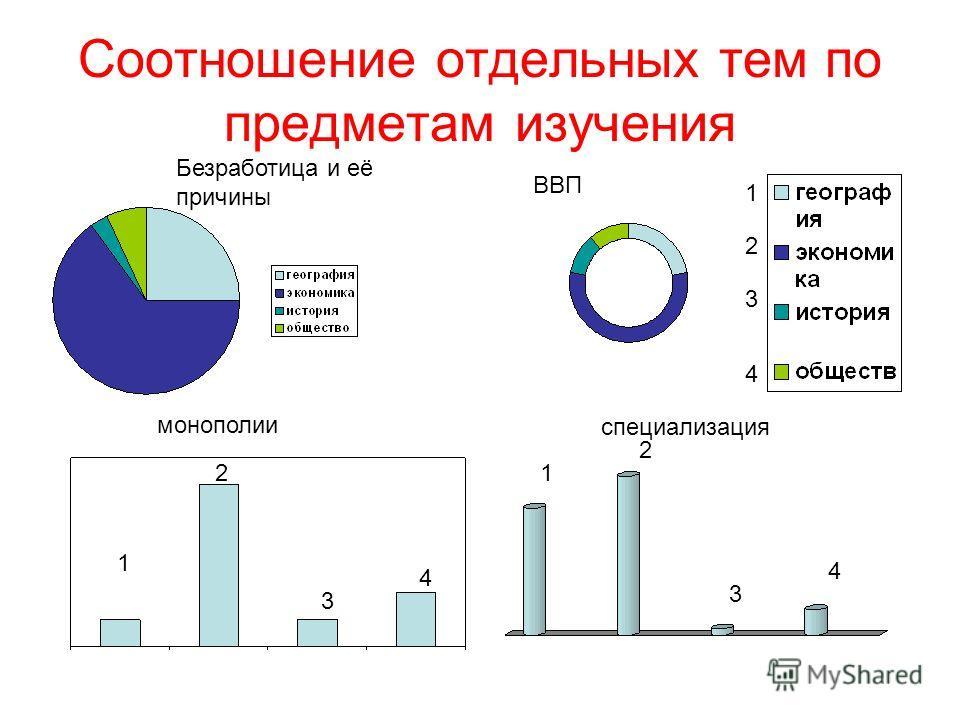 Соотношение отдельных тем по предметам изучения Безработица и её причины ВВП монополии экономикаэкономика специализация 1 2 3 4 1 2 3 4 1 2 3 4