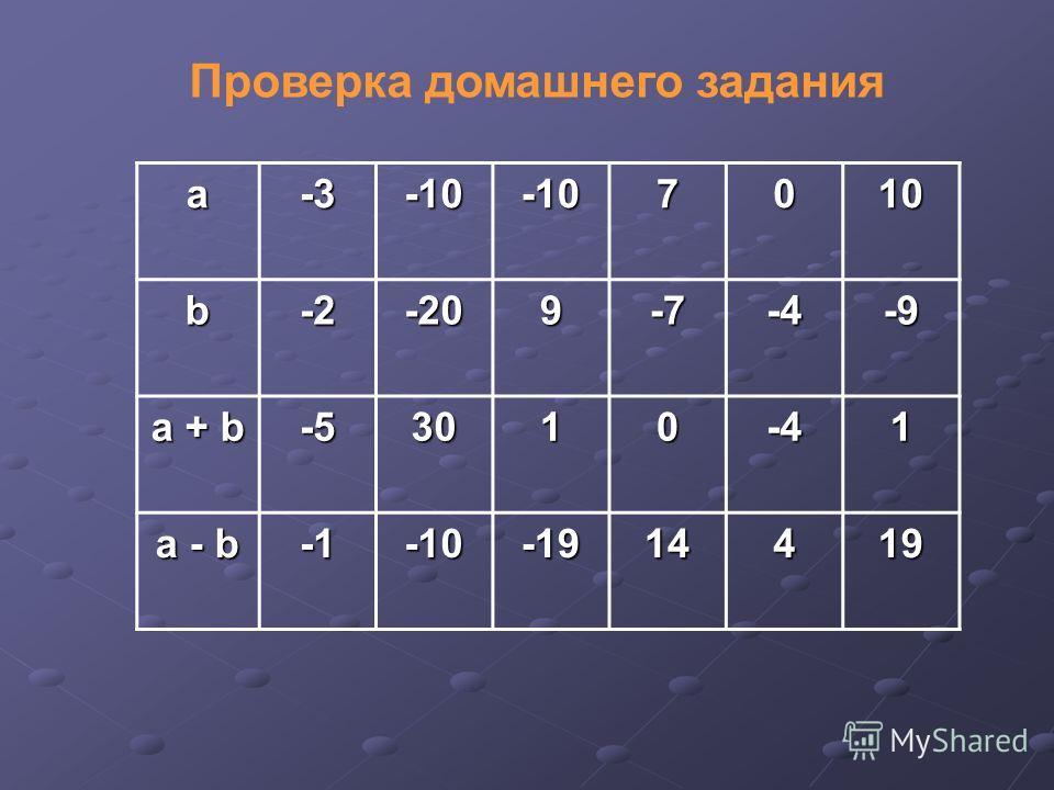 Проверка домашнего задания a -3-3-3-3-10-107010 b -2-2-2-2-209-7-4-9 а + b -5-5-5-53010-41 а - b -10-1914419