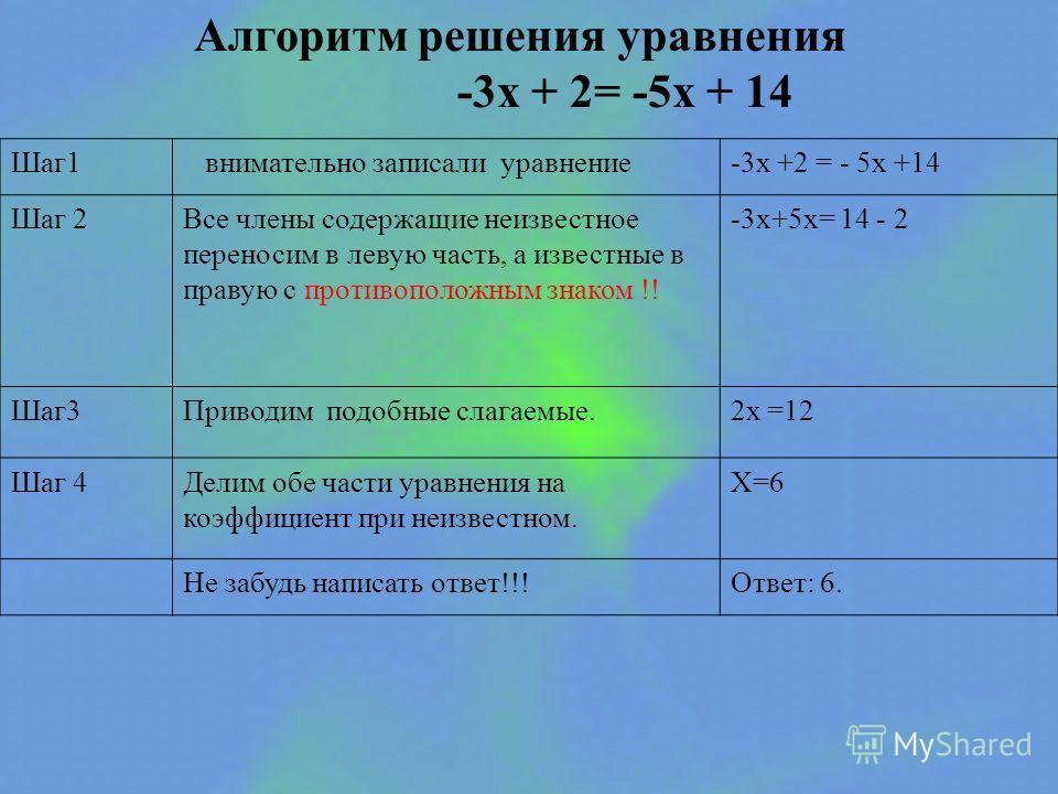 Алгоритм решения уравнения -3x + 2= -5x + 14 Шаг1 внимательно записали уравнение-3x +2 = - 5х +14 Шаг 2Все члены содержащие неизвестное переносим в левую часть, а известные в правую с противоположным знаком !! -3x+5x= 14 - 2 Шаг3Приводим подобные сла