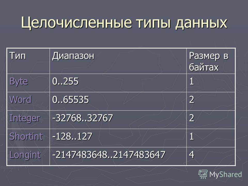 Целочисленные типы данных ТипДиапазон Размер в байтах Byte0..2551 Word0..655352 Integer-32768..327672 Shortint-128..1271 Longint-2147483648..21474836474