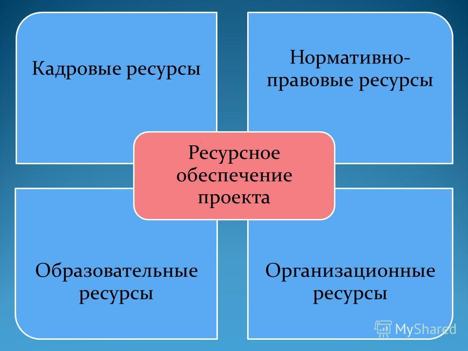 Кадровые ресурсы Нормативно- правовые ресурсы Образовательные ресурсы Организационные ресурсы Ресурсное обеспечение проекта