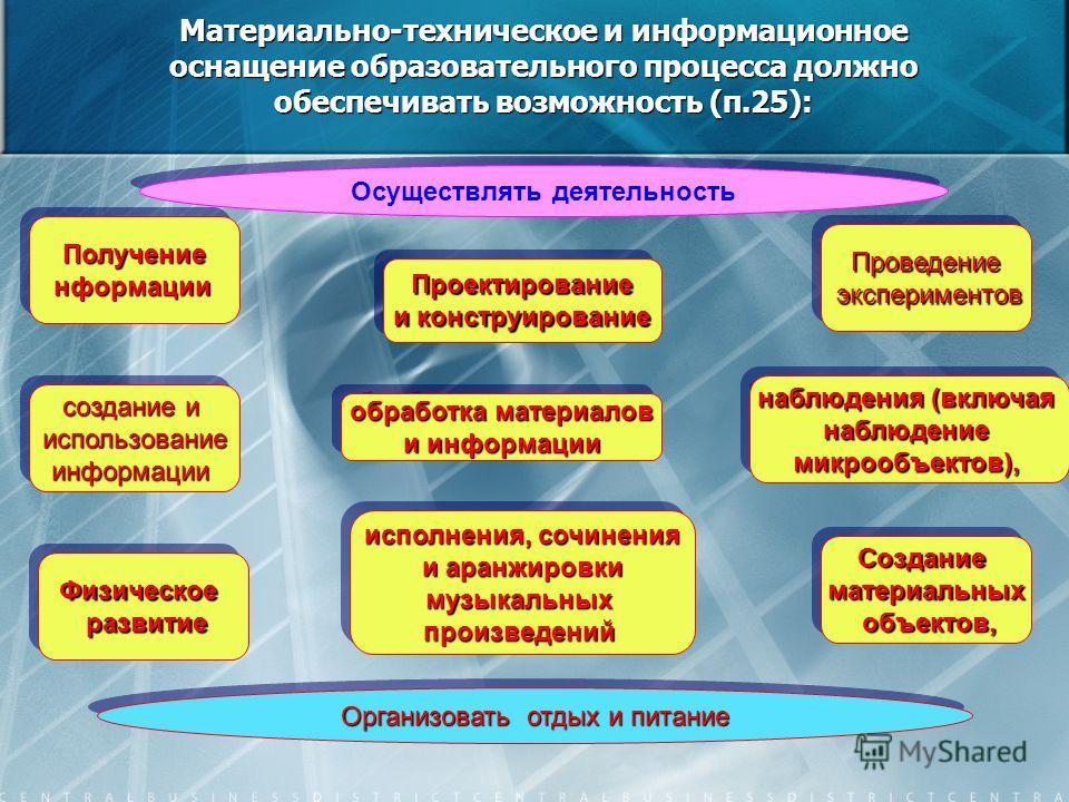 Материально-техническое и информационное оснащение образовательного процесса должно обеспечивать возможность (п.25): Осуществлять деятельность создание и использованиеинформации использованиеинформации ПолучениенформацииПолучениенформации Организоват