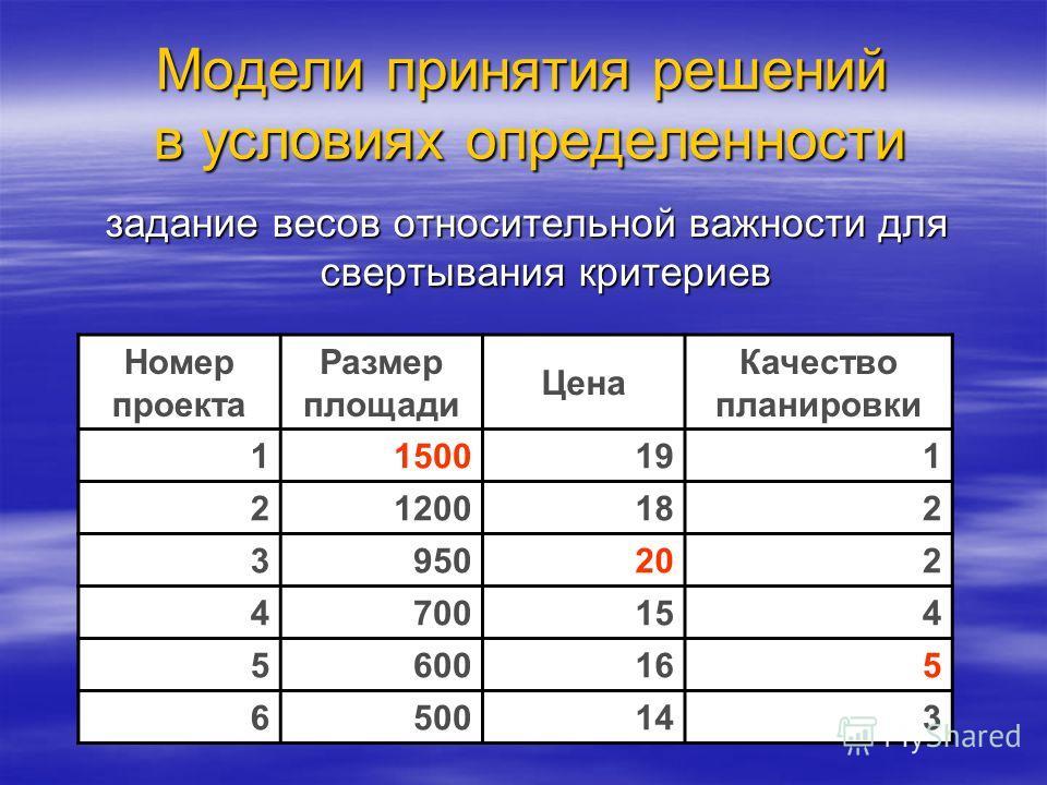 Модели принятия решений в условиях определенности задание весов относительной важности для свертывания критериев Номер проекта Размер площади Цена Качество планировки 11500191 21200182 3950202 4700154 5600165 6500143