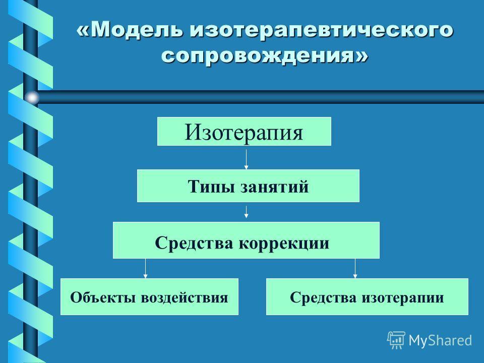 «Модель изотерапевтического сопровождения» Типы занятий Средства коррекции Изотерапия Объекты воздействияСредства изотерапии