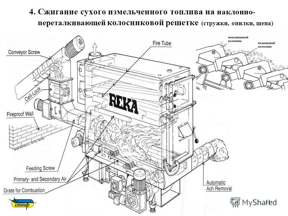11 4. Сжигание сухого измельченного топлива на наклонно- переталкивающей колосниковой решетке (стружки, опилки, щепа)