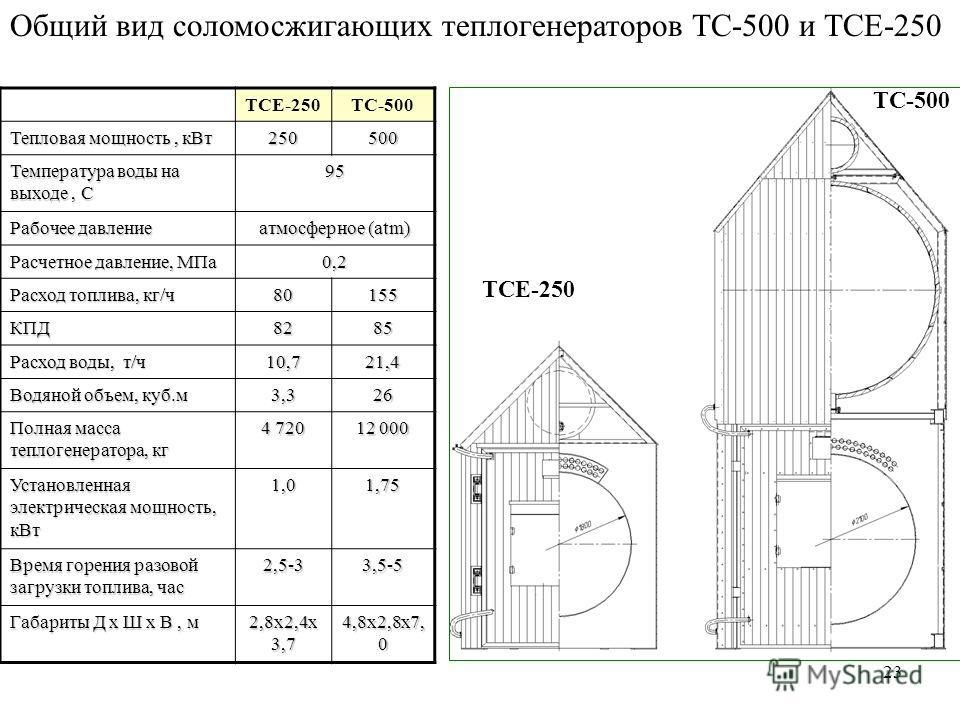 23 Общий вид соломосжигающих теплогенераторов ТС-500 и ТСЕ-250 ТС-500 ТСЕ-250 TCE-250TC-500 Тепловая мощность, кВт 250500 Температура воды на выходе, C 95 Рабочее давление атмосферное (atm) Расчетное давление, МПа 0,2 Расход топлива, кг/ч 80155 КПД82