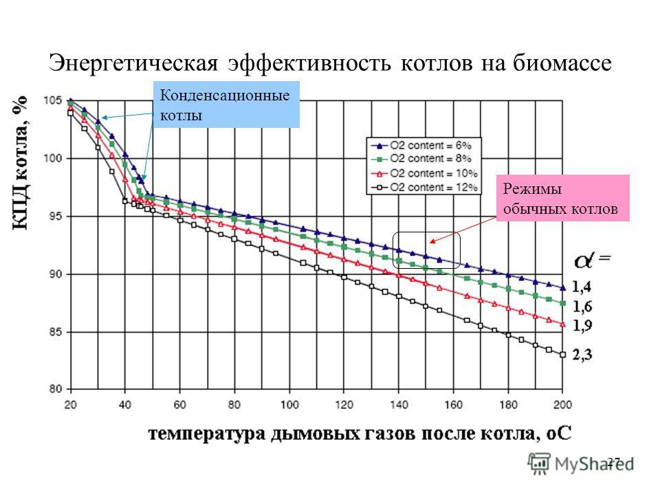 27 Энергетическая эффективность котлов на биомассе Режимы обычных котлов Конденсационные котлы
