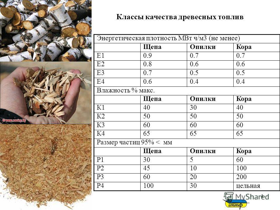 4 Классы качества древесных топлив Энергетическая плотность МВт ч/м3 (не менее) ЩепаОпилкиКора Е10.90.7 Е20.80.6 Е30.70.5 Е40.60.4 Влажность % макс. ЩепаОпилкиКора К1403040 К250 К360 К465 Размер частиц 95% < мм ЩепаОпилкиКора Р130560 Р24510100 Р36020