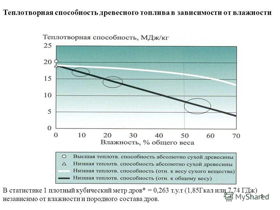 5 Теплотворная способность древесного топлива в зависимости от влажности В статистике 1 плотный кубический метр дров* = 0,263 т.у.т (1,85Гкал или 7,74 ГДж) независимо от влажности и породного состава дров.