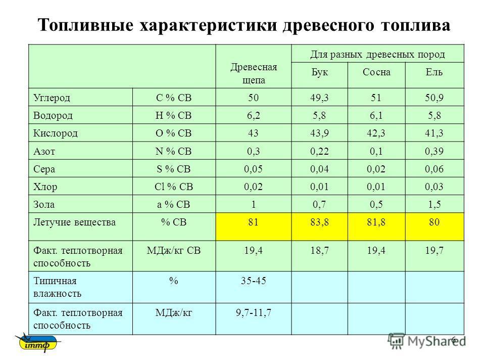 6 Древесная щепа Для разных древесных пород БукСоснаЕль УглеродС % СВ5049,35150,9 ВодородH % СВ6,25,86,15,8 КислородO % СВ4343,942,341,3 АзотN % СВ0,30,220,10,39 СераS % СВ0,050,040,020,06 ХлорСl % СВ0,020,01 0,03 Золаa % СВ10,70,51,5 Летучие веществ