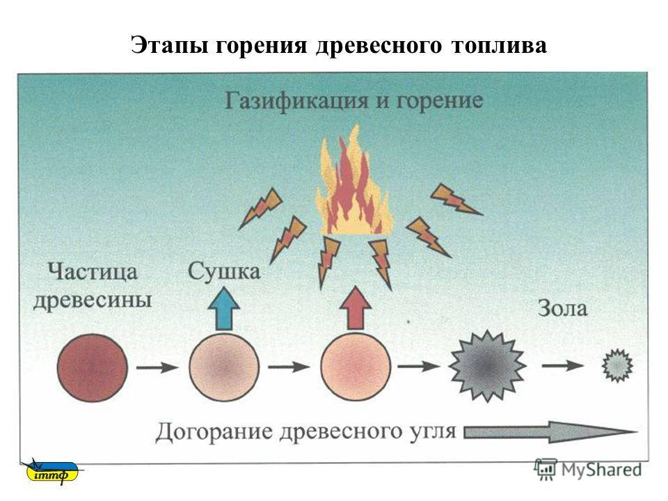 7 Этапы горения древесного топлива
