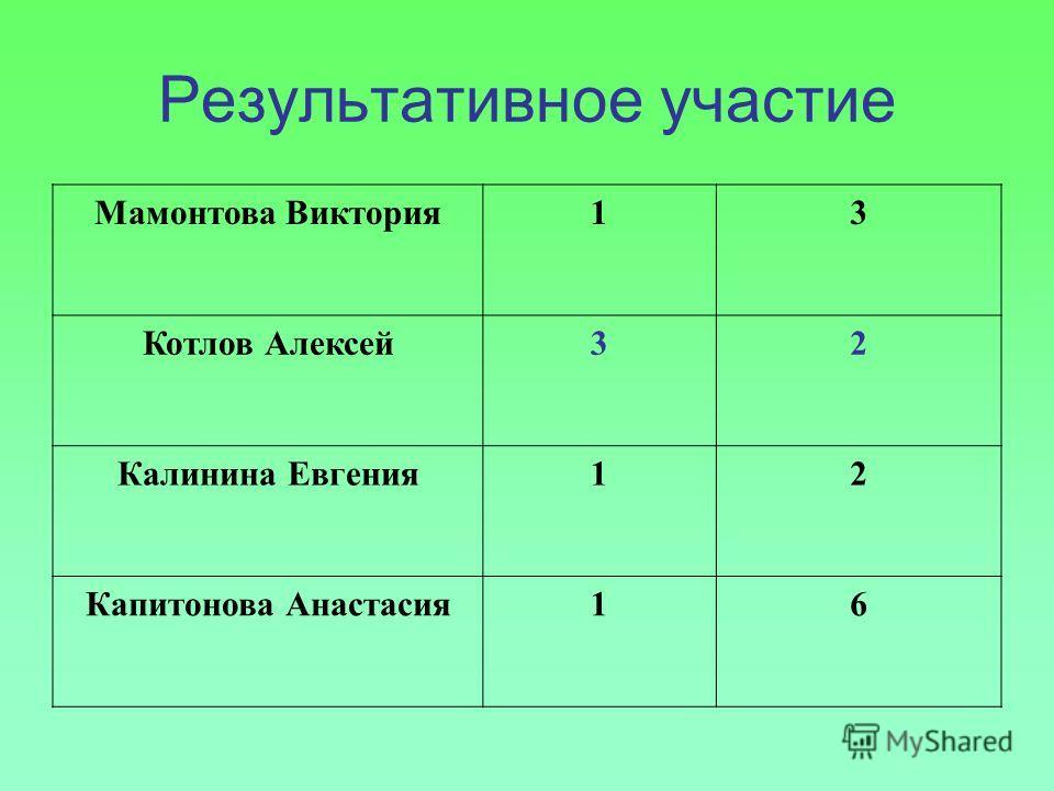 Результативное участие Мамонтова Виктория13 Котлов Алексей32 Калинина Евгения12 Капитонова Анастасия16
