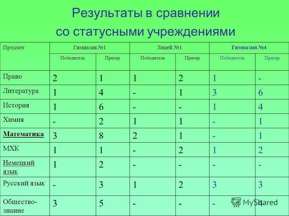 Результаты в сравнении со статусными учреждениями ПредметГимназия 1Лицей 1Гимназия 4 ПобедительПризерПобедительПризерПобедительПризер Право 21121- Литература 14-136 История 16--14 Химия -211-1 Математика 3821-1 МХК 11-212 Немецкий язык 12---- Русский