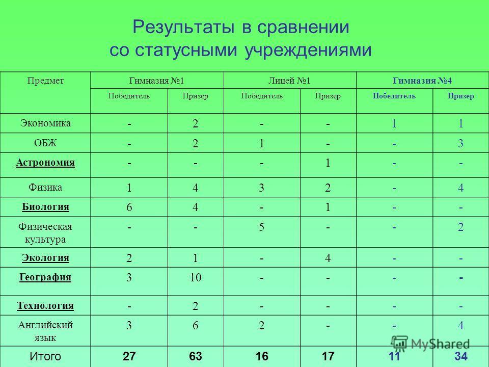 Результаты в сравнении со статусными учреждениями ПредметГимназия 1Лицей 1Гимназия 4 ПобедительПризерПобедительПризерПобедительПризер Экономика -2--11 ОБЖ -21--3 Астрономия ---1-- Физика 1432-4 Биология 64-1-- Физическая культура --5--2 Экология 21-4