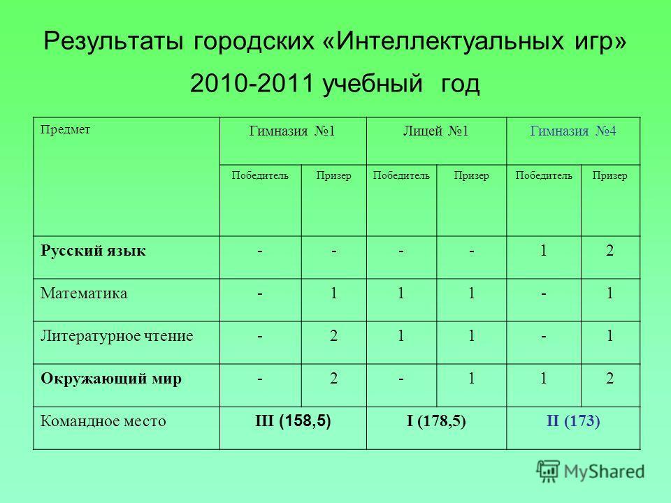 Результаты городских «Интеллектуальных игр» 2010-2011 учебный год Предмет Гимназия 1Лицей 1Гимназия 4 ПобедительПризерПобедительПризерПобедительПризер Русский язык----12 Математика-111-1 Литературное чтение-211-1 Окружающий мир-2-112 Командное место