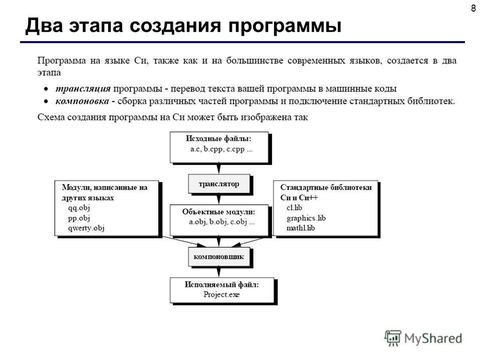 8 Два этапа создания программы