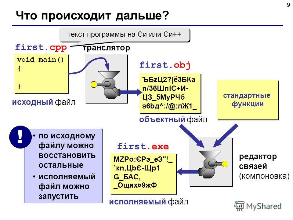9 Что происходит дальше? void main() { } void main() { } first.cpp исходный файл first.obj транслятор ЪБzЦ2?|ё3БКа n/36ШпIC+И- ЦЗ_5МyРЧб s6bд^:/@:лЖ1_ ЪБzЦ2?|ё3БКа n/36ШпIC+И- ЦЗ_5МyРЧб s6bд^:/@:лЖ1_ объектный файл стандартные функции редактор связей