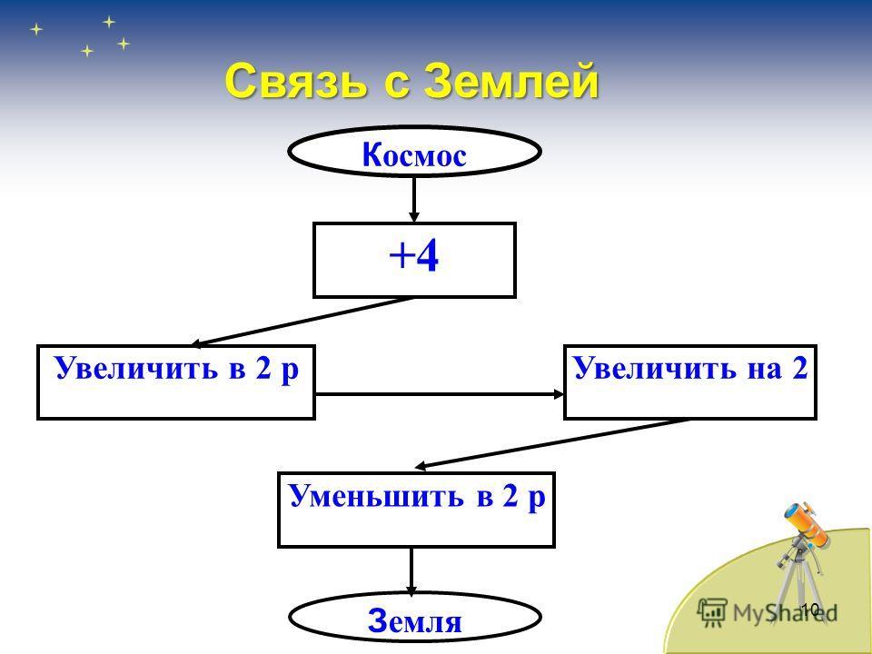 10 +4 К осмос Увеличить в 2 рУвеличить на 2 Уменьшить в 2 р З емля Связь с Землей