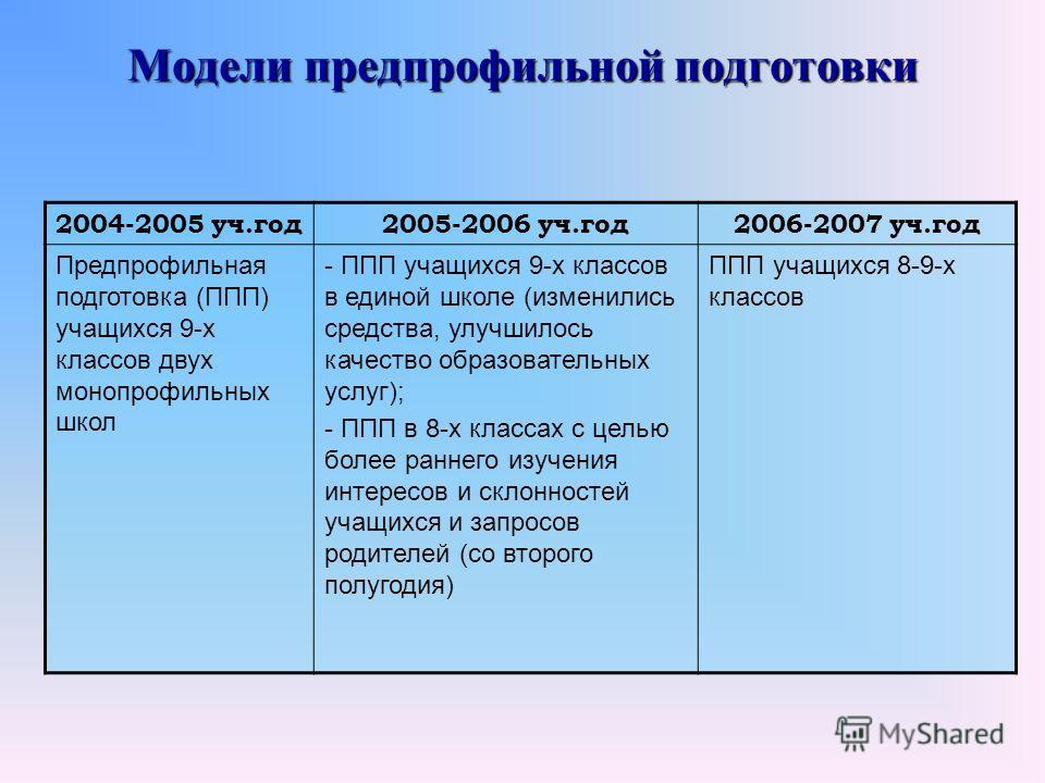 Модели предпрофильной подготовки 2004-2005 уч.год2005-2006 уч.год2006-2007 уч.год Предпрофильная подготовка (ППП) учащихся 9-х классов двух монопрофильных школ - ППП учащихся 9-х классов в единой школе (изменились средства, улучшилось качество образо