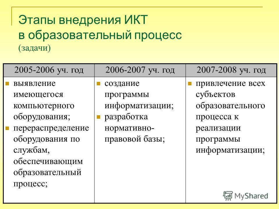 Этапы внедрения ИКТ в образовательный процесс (задачи) 2005-2006 уч. год2006-2007 уч. год2007-2008 уч. год выявление имеющегося компьютерного оборудования; перераспределение оборудования по службам, обеспечивающим образовательный процесс; создание пр