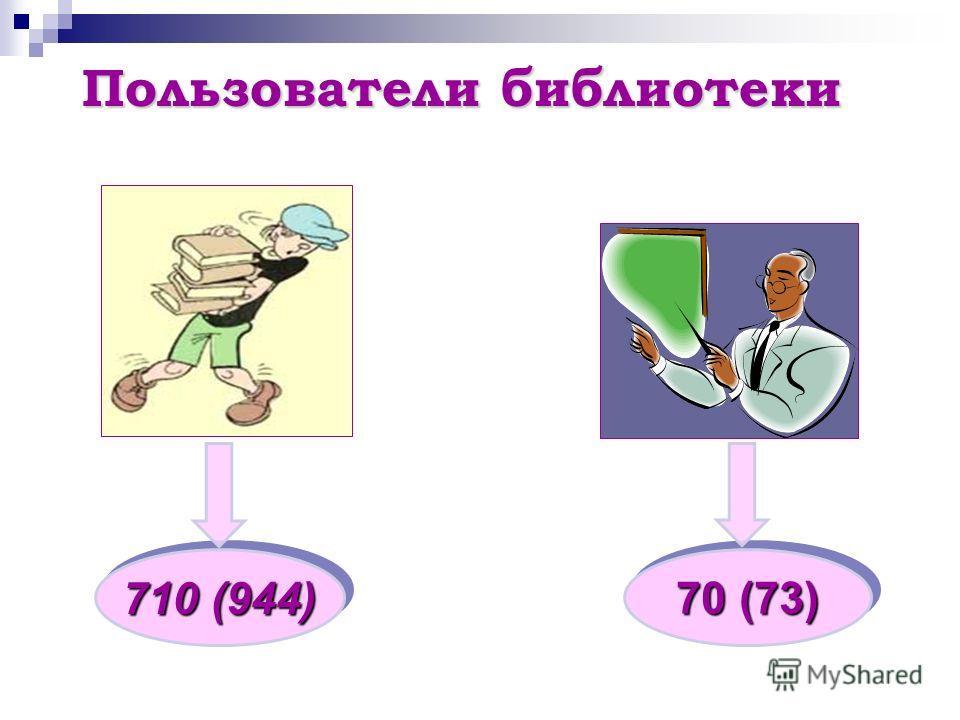 Пользователи библиотеки 70 (73) 710 (944)