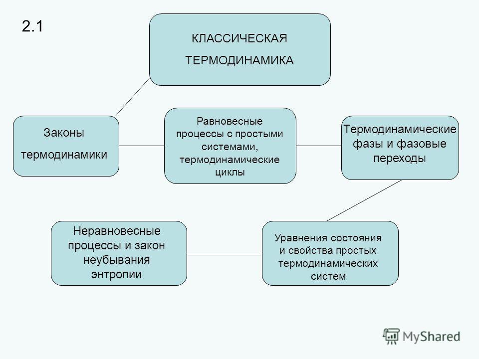 КЛАССИЧЕСКАЯ ТЕРМОДИНАМИКА Законы термодинамики Термодинамические фазы и фазовые переходы Равновесные процессы с простыми системами, термодинамические циклы Уравнения состояния и свойства простых термодинамических систем Неравновесные процессы и зако