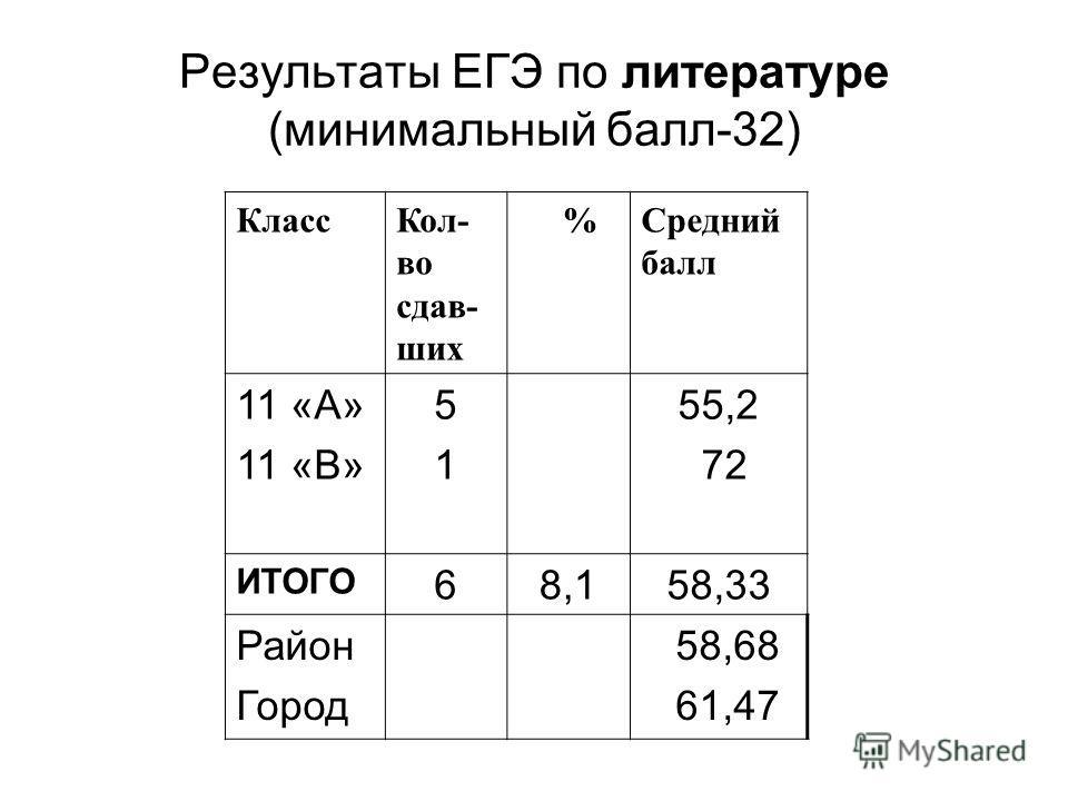 Результаты ЕГЭ по литературе (минимальный балл-32) КлассКол- во сдав- ших %Средний балл 11 «А» 11 «В» 5151 55,2 72 ИТОГО 68,158,33 Район Город 58,68 61,47