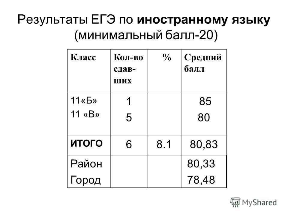 Результаты ЕГЭ по иностранному языку (минимальный балл-20) КлассКол-во сдав- ших %Средний балл 11«Б» 11 «В» 1515 85 80 ИТОГО 68.180,83 Район Город 80,33 78,48
