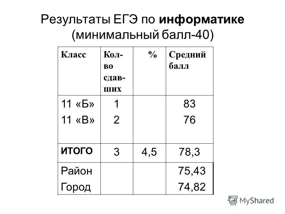 Результаты ЕГЭ по информатике (минимальный балл-40) КлассКол- во сдав- ших %Средний балл 11 «Б» 11 «В» 1212 83 76 ИТОГО 34,578,3 Район Город 75,43 74,82