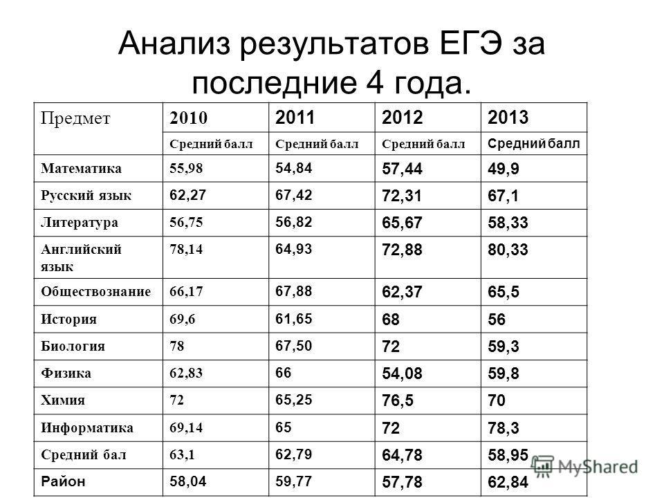 Анализ результатов ЕГЭ за последние 4 года. Предмет2010 201120122013 Средний балл Математика55,98 54,84 57,4449,9 Русский язык 62,2767,42 72,3167,1 Литература56,75 56,82 65,6758,33 Английский язык 78,14 64,93 72,8880,33 Обществознание66,17 67,88 62,3