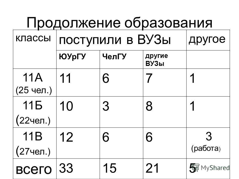 Продолжение образования классы поступили в ВУЗы другое ЮУрГУЧелГУ другие ВУЗы 11А (25 чел.) 11671 11Б ( 22чел.) 10381 11В ( 27чел.) 1266 3 (работа ) всего 3315215