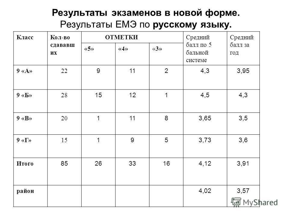 Результаты экзаменов в новой форме. Результаты ЕМЭ по русскому языку. КлассКол-во сдававш их ОТМЕТКИСредний балл по 5 бальной системе Средний балл за год «5»«4»«3» 9 «А»22 91124,33,95 9 «Б»28 151214,54,3 9 «В»20 11183,653,5 9 «Г»15 1953,733,6 Итого 8