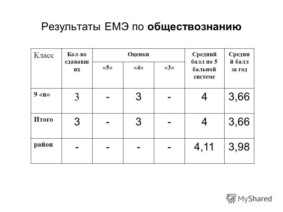 Результаты ЕМЭ по обществознанию Класс Кол-во сдававш их ОценкиСредний балл по 5 бальной системе Средни й балл за год «5»«4»«3» 9 «в» 3 -3-43,66 Итого 3-3-43,66 район ----4,113,98