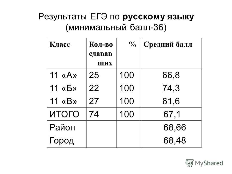 Результаты ЕГЭ по русскому языку (минимальный балл-36) КлассКол-во сдавав ших %Средний балл 11 «А» 11 «Б» 11 «В» 25 22 27 100 66,8 74,3 61,6 ИТОГО74100 67,1 Район Город 68,66 68,48