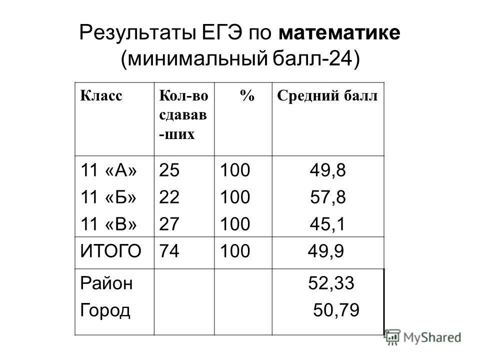 Результаты ЕГЭ по математике (минимальный балл-24) КлассКол-во сдавав -ших %Средний балл 11 «А» 11 «Б» 11 «В» 25 22 27 100 49,8 57,8 45,1 ИТОГО74100 49,9 Район Город 52,33 50,79