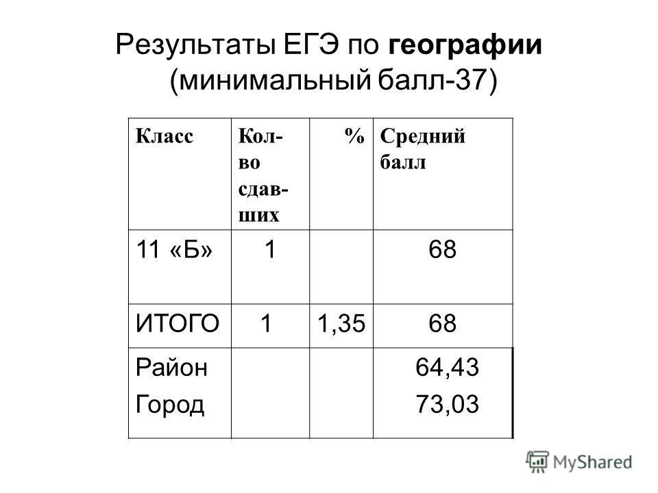 Результаты ЕГЭ по географии (минимальный балл-37) КлассКол- во сдав- ших %Средний балл 11 «Б»168 ИТОГО 11,3568 Район Город 64,43 73,03