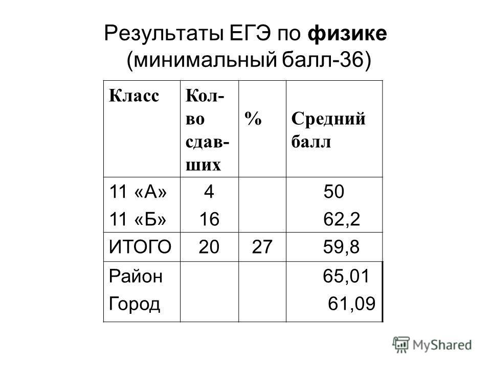 Результаты ЕГЭ по физике (минимальный балл-36) КлассКол- во сдав- ших %Средний балл 11 «А» 11 «Б» 4 16 50 62,2 ИТОГО2027 59,8 Район Город 65,01 61,09