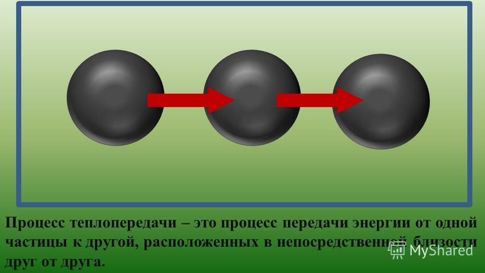 Процесс теплопередачи – это процесс передачи энергии от одной частицы к другой, расположенных в непосредственной близости друг от друга.