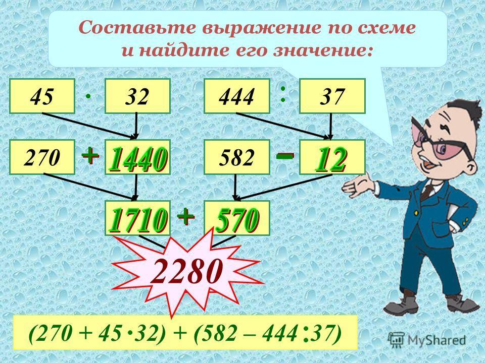 Составьте выражение по схеме и найдите его значение: 45 270 3244437 582 (270 + 45 32) + (582 – 444 37) 2280