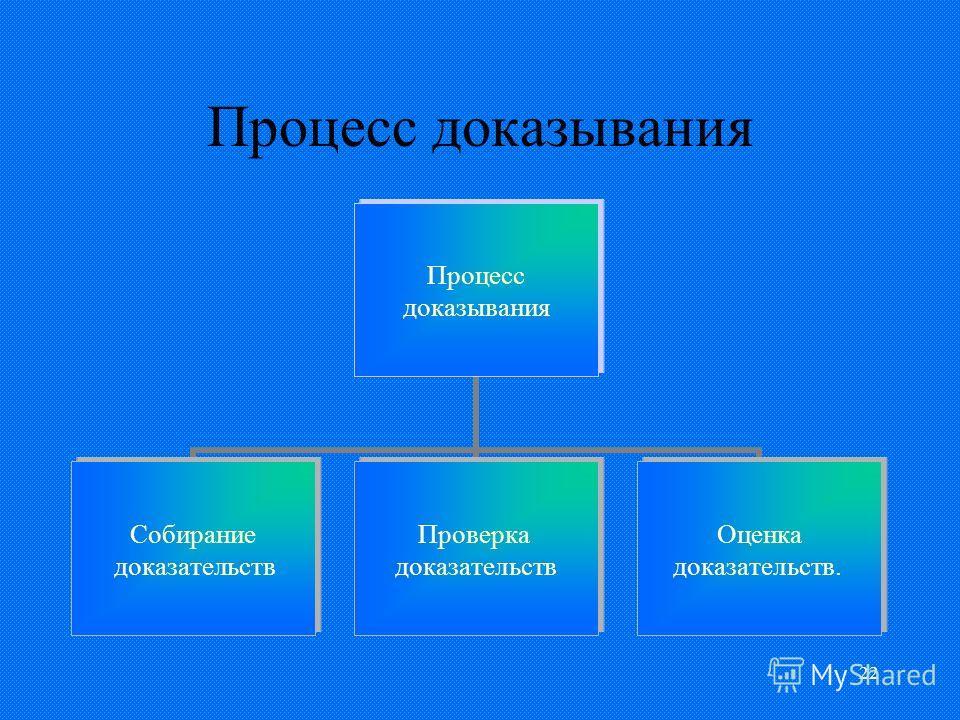 22 Процесс доказывания Процесс доказывания Собирание доказательств Проверка доказательств Оценка доказательств.