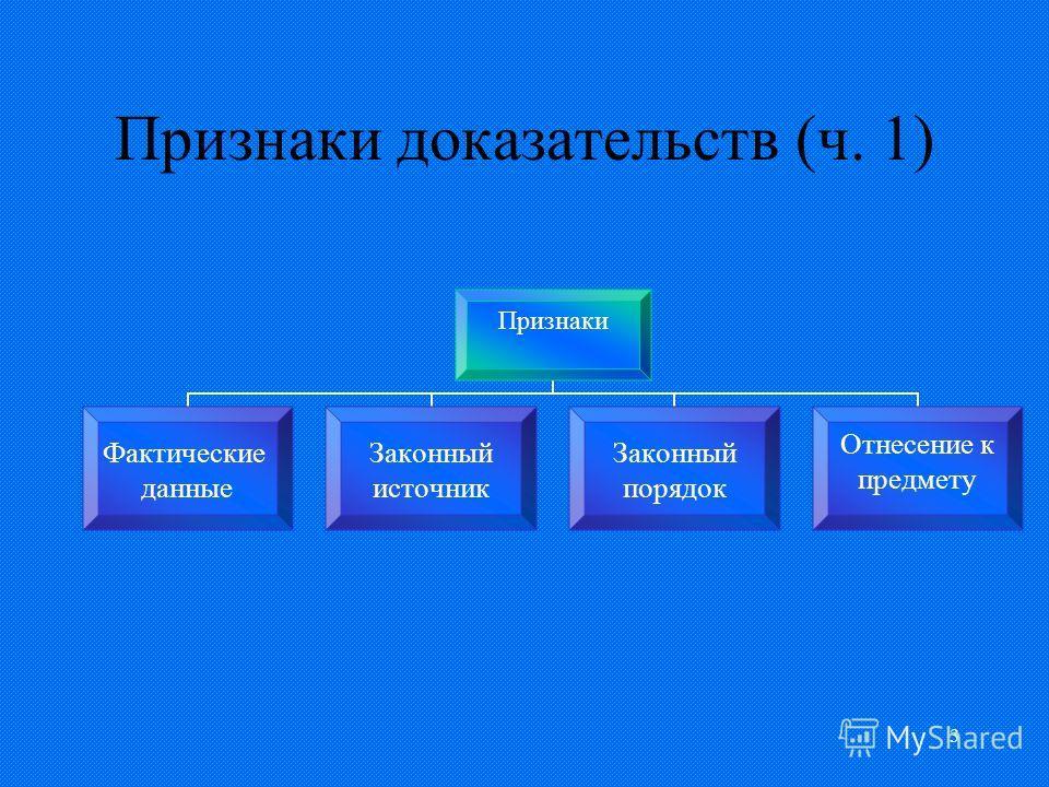 3 Признаки доказательств (ч. 1) Признаки Фактические данные Законный источник Законный порядок Отнесение к предмету
